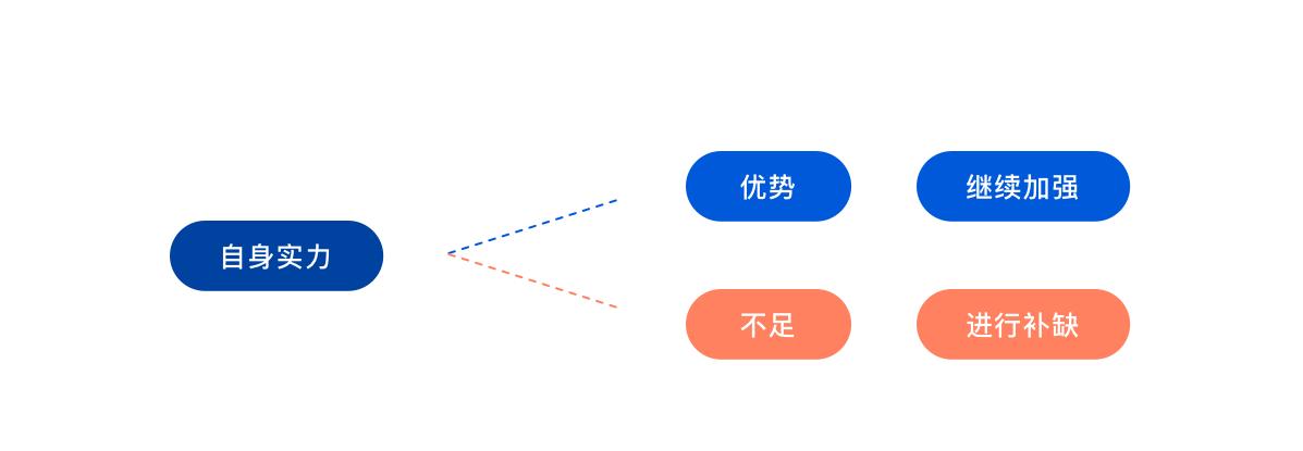 如何成为优秀的UI设计师?UI设计师需要学什么?