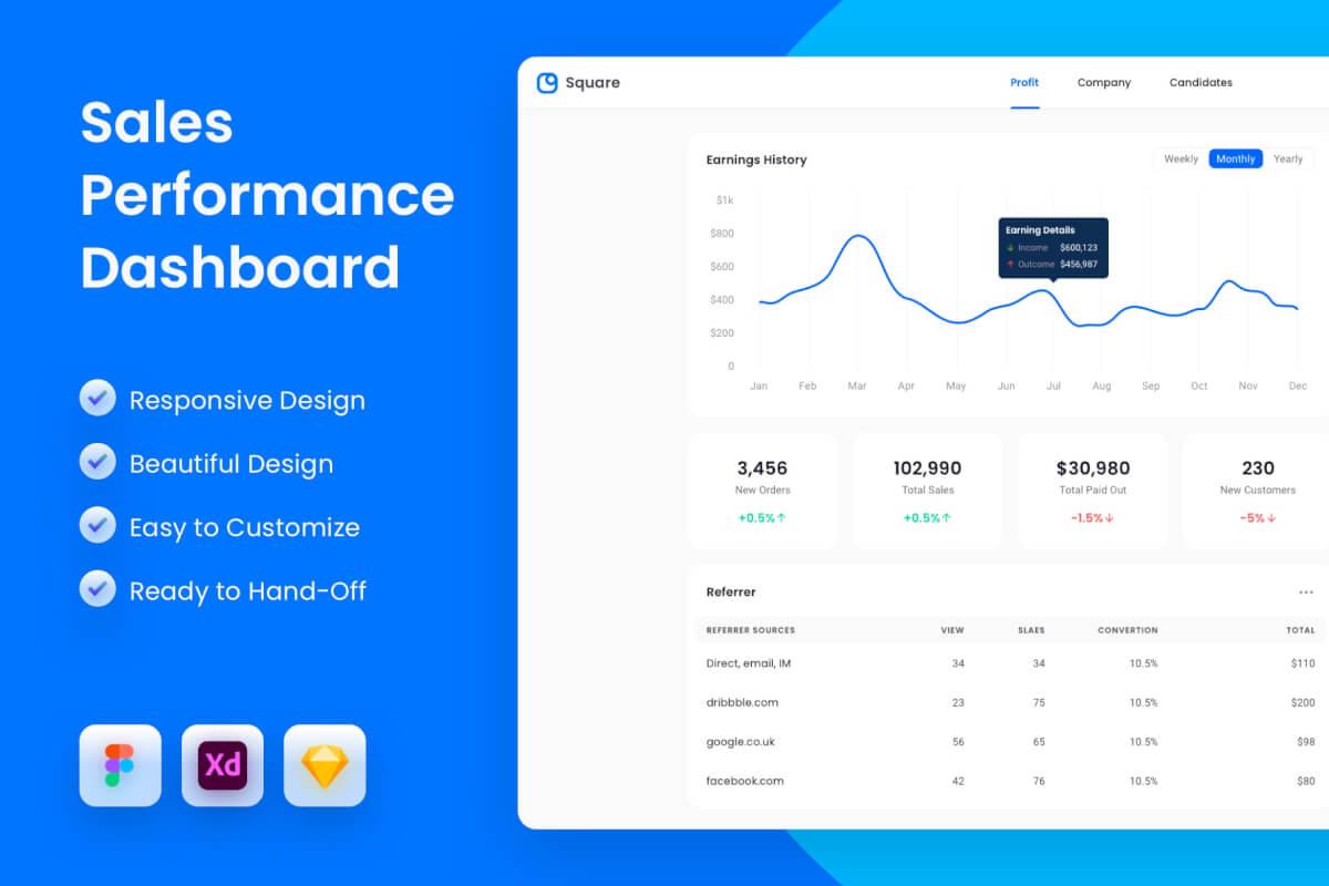 销售业绩仪表板 UI 模板